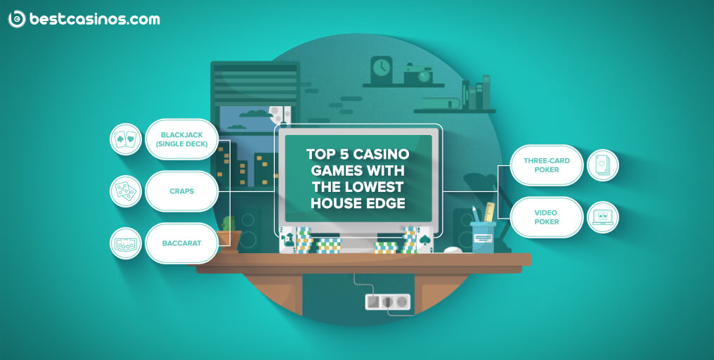 Which Casino Games Have the Lowest House Edge?