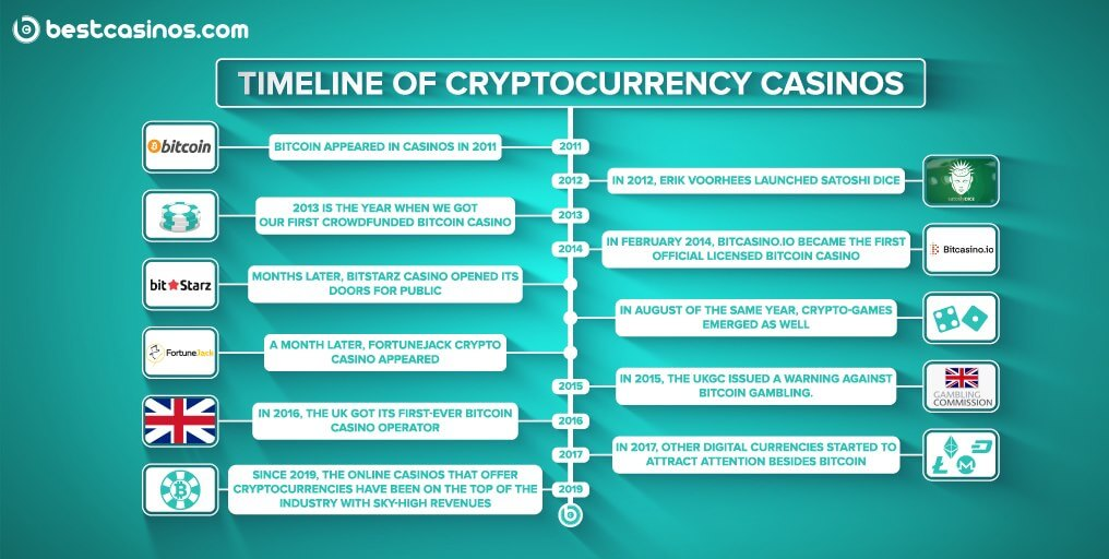 Crypto Casino Timeline