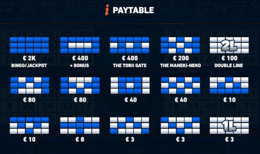 Microgaming Pachinko Bingo Paytable